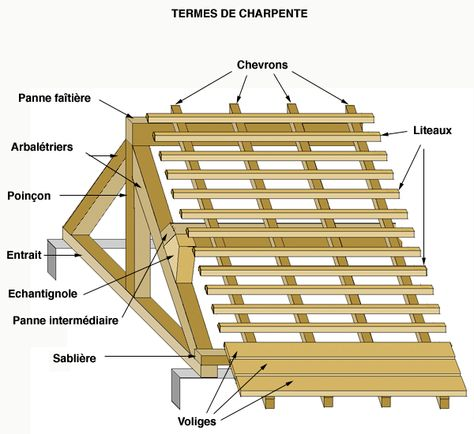 Très 24 best Technique: Charpente images on Pinterest | Construction  MH75
