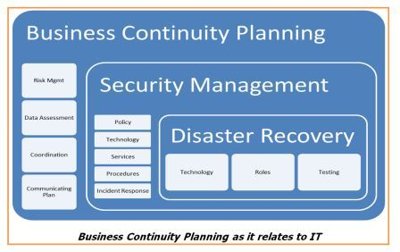 Business Continuity Planning Pureflex Systems Business
