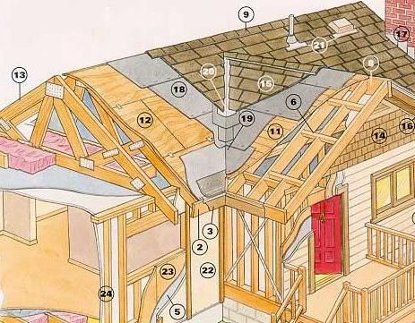 Roof Building Plans | Effective Roof Construction Detailing, Construction  Drawings | Roof And Patio Add Onu0027s | Pinterest | Construction Drawings,  Building ...