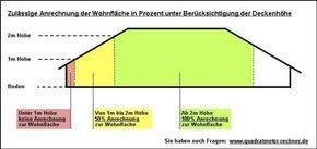 Korrekte Berechnung Der Wohnflache Bei Wohnungen Mit Dachschragen Wohnflache Dach Dachschrage