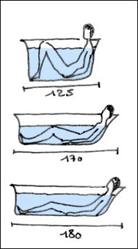 Les 25 meilleures idées de la catégorie Taille baignoire sur ...