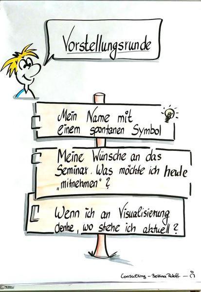 Kommunikationstrainerin Aus Berlin Visualisierung Flipchart Gestalten Kooperatives Lernen Flipcharts