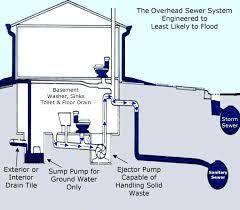 Best Sewage Pump Sewage Pump Sump Pump Sewer System