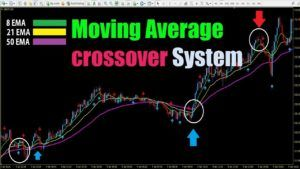 Moving Average crossover System [Tags: FOREX INDICATOR Forex