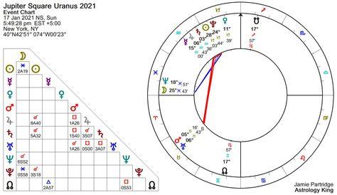 Jupiter Square Uranus 2021
