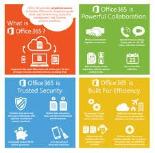 Office 365 provides anywhere access to familiar office tools, enterprise-grade email, web conferencing, document managment and business process workflows.
