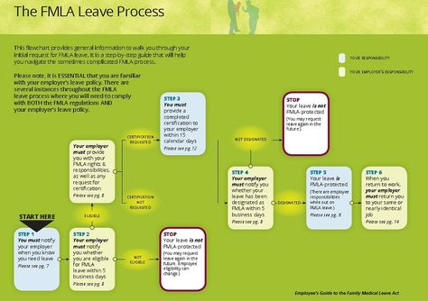 7 Tips for Taking FMLA Leave from a Fort Worth Employment Attorney - Fmla Form