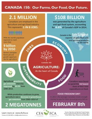 Food Freedom Day celebrates low cost of food for Canadians - Top Crop Manager