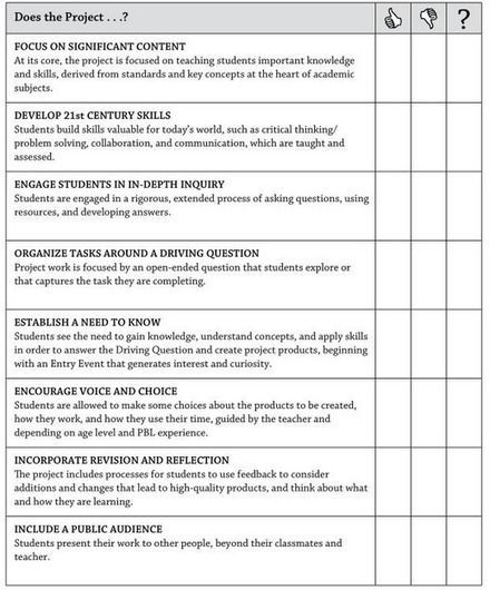 Project Based Learning A Great Project Based Learning Checklist