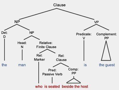 relative clause detail digram