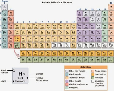 Periodic table lanthanides images periodic table and sample with periodic table lanthanides and actinides just cool pinterest periodic table lanthanides and actinides just cool pinterest urtaz Images