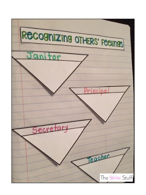 Recognizing Others Feelings- developing #empathy activity. #socialstudies #classroommanagement
