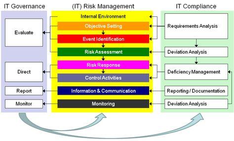 9 best Governance, Risk, Compliance images on Pinterest Risk - business risk assessment