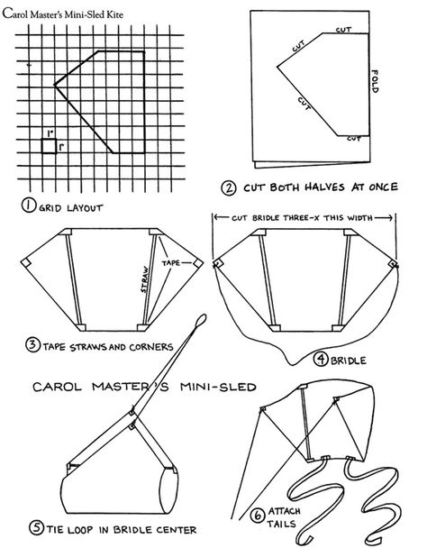 Pin Di Federica Mossetti Su Aquiloni Aquilone Progetti Decorazioni