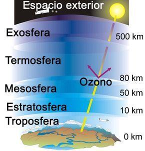 Las 5 Capas De La Atmósfera Cuáles Son Para Qué Sirven Capas De La Tierra Ciencias De La Tierra Ciencias De La Naturaleza