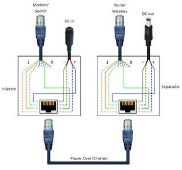power over ethernet poe adapter  ethernet wiring
