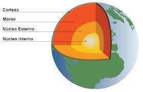 Como Es El Interior De La Tierra Tipos De Rocas