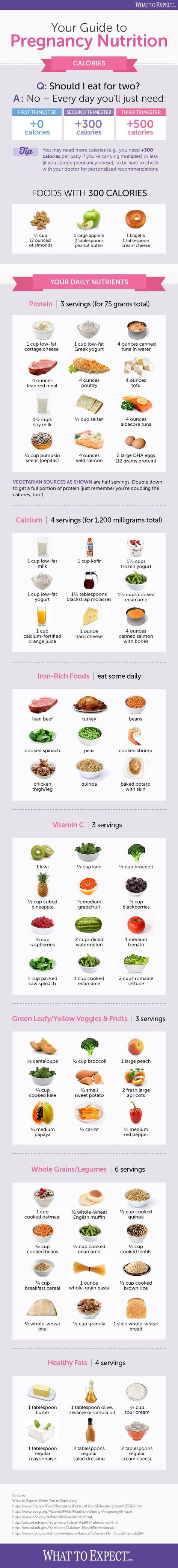 An easy-to-read and share infographic offers the basics of pregnancy nutrition, from calories to best foods to eat.: