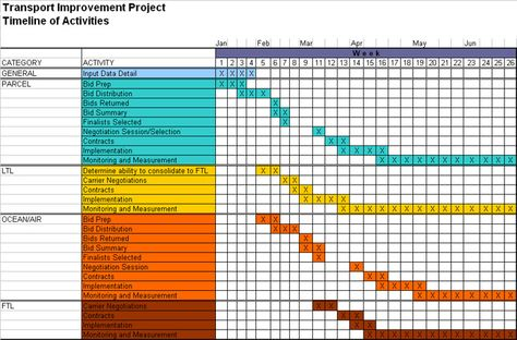 njyloolus project timeline examples Timelines Pinterest - project timeline template