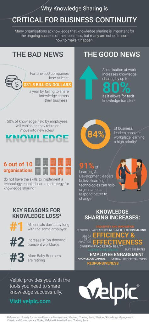 Why Knowledge Sharing is Critical for Business Continuity Infographic - e-Learning Infographics