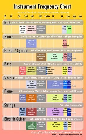 Quick Instrument Frequency Chart Good Place To Start Verify Music Mixing Music Engineers Music Writing