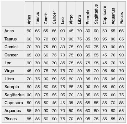 Moon Sign Chart Fabulous Your Astrological Love Patibility Chart This Chart Is Zodiac Signs Compatibility Chart Compatible Zodiac Signs Moon Sign Chart
