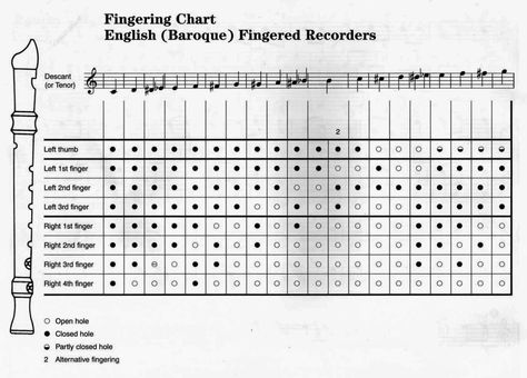 Digitació flauta barroca-2 Flauta dolça Pinterest - clarinet fingering chart