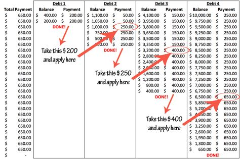 How to create your ultimate debt payoff plan - Snowball Debt Calculator - Calculate credit card debt payment and interest. - debt payoff: the snowball method example Money Saving Challenge, Money Saving Tips, Savings Challenge, Saving Ideas, Debt Snowball Calculator, Debt Snowball Worksheet, Debt Relief Companies, Paying Off Credit Cards, Balance