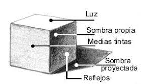 Tecnicas De Dibujo Sombras Y Volumen Luz Y Sombra Dibujo Luz Y Sombra Sombra Proyectada