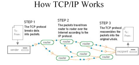 How Tcp Ip Works Seguranca Internet