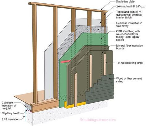 Etw Wall 2x6 Advanced Frame Wall Construction With Mineral Fiber Insulation Board In 2020 Fiber Insulation Framing Construction Frames On Wall
