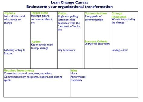 Lean Change Canvas par Jeff Anderson Strategy Pinterest Change - change manager sample resume