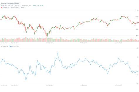 amazon price chart