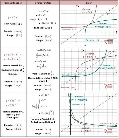 Inverses of Exponential and Log Functions and Graphs ...