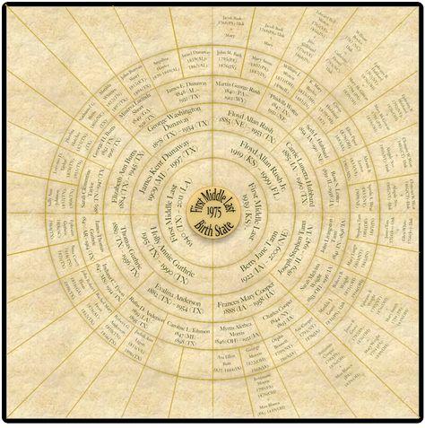 Circular Ringed Family Tree Up To 7 Generations Via Etsy