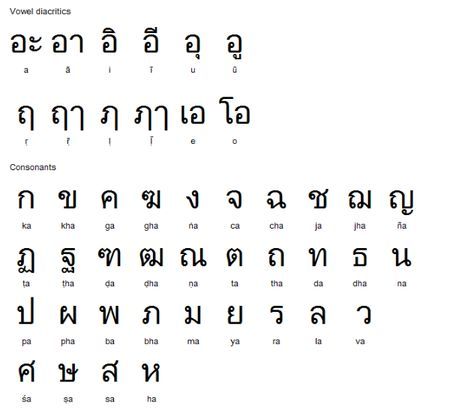 thai alphabet - Google Search Thai Pinterest Google search - thai alphabet chart