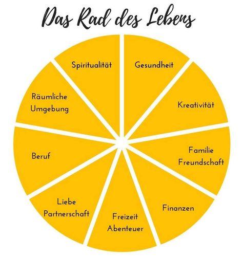 Das Rad des Lebens - Das Rad des Lebens spiegelt die verschiedenen Lebensbereiche wieder. Bewerte doch einmal für jeden Bereich deines Lebens, wie erfüllt du…