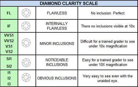 Diamond #Clarity #Grades u003c3 Diamonds \ Precious Gems Pinterest - diamond clarity chart