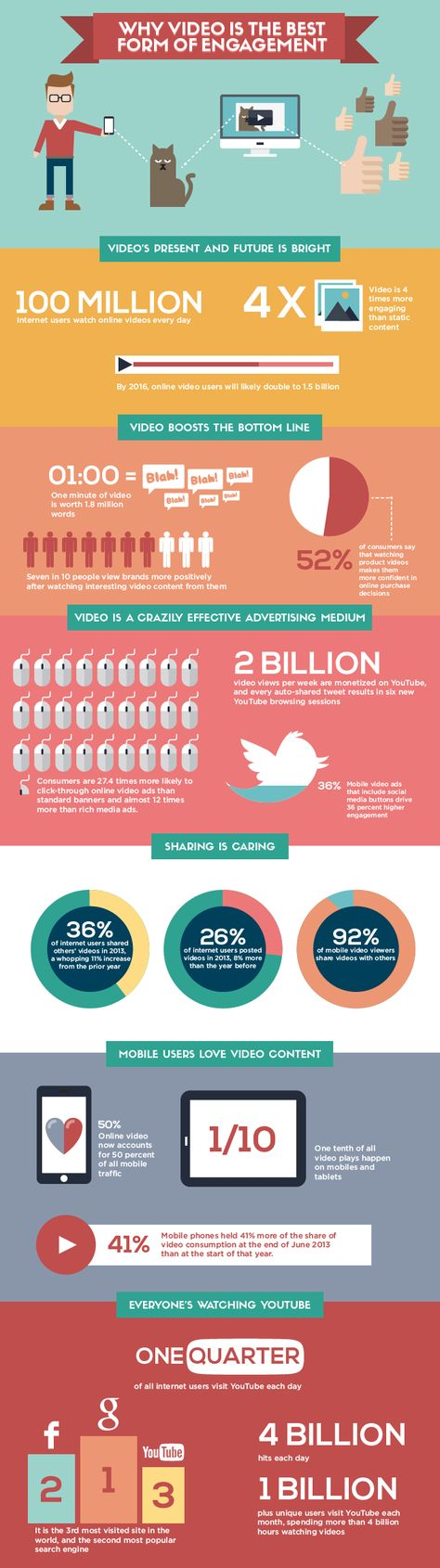 Infographic: Why Video Is The Best Form Of Engagement