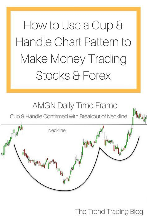Top 5 Most Reliable Chart Patterns Chart Money Trading