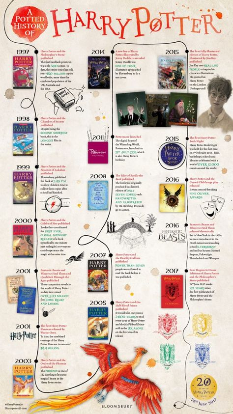 A timeline of Harry Potter publishing success #infographic