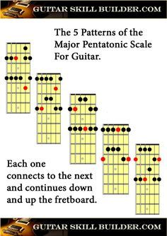 image about Guitar Pentatonic Scale Chart Printable called Printable Guitar Heavy Pentatonic Scale Chart tunes within just