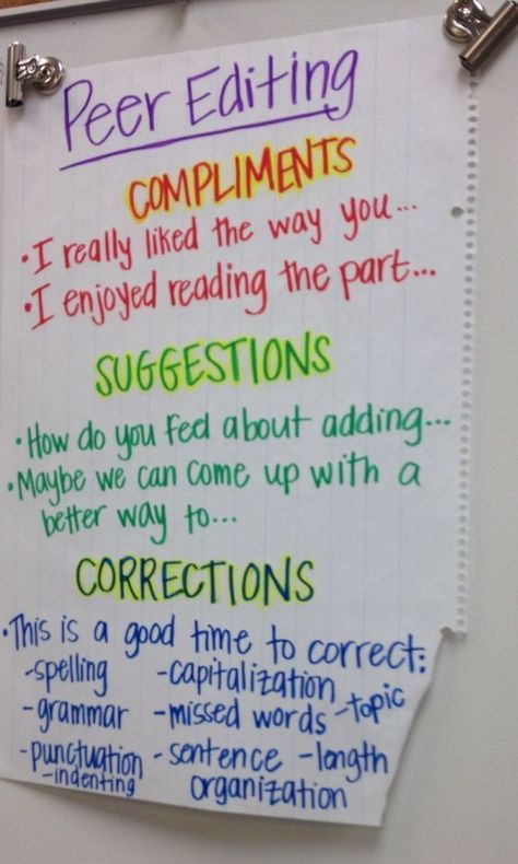 Peer editing anchor chart (Image only)