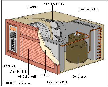 Pin By Jessica Miller On Home Repair Air Conditioner Repair Window Air Conditioner Repair Window Air Conditioner
