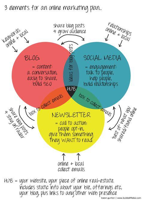 Portland Digital Marketing Agency | Digital Marketing Services | XPND