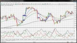 Learn To Trade Forex Forex Trading Forex Strategy