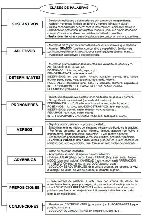 350 Ideas De Act Alumnos En 2021 Ortografia Española Frases De Lectura Frases Sobre Leer
