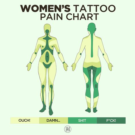Where are you on the pain scale? HUSH can help with that. Baby Name Tattoos, Tattoos With Kids Names, Sister Tattoos, Family Tattoos, Dope Tattoos, Body Art Tattoos, Ankle Tattoos, Arrow Tattoos, Print Tattoos
