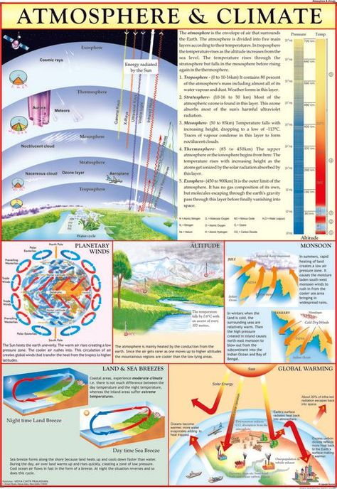 Get Atmosphere & Climate Chart at Wholesale price from largest Exporter, Manufacturer, Distributor and Supplier based in Delhi. Our Atmosphere & Climate Chart available in various size and range.