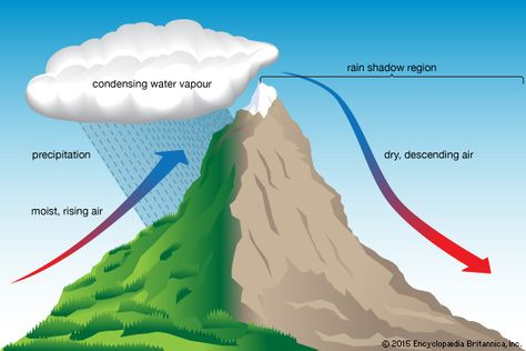 Climate Orographic lift [Credit: Encyclopædia Britannica, Inc.] is responsible for heavy windward precipitation, including heavy snowfall at higher elevations.